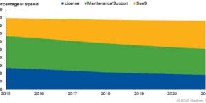 Supply Chain Management Market Will Exceed $13 Billion in 2017, Up 11 Per Cent.