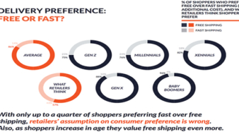 Temando 2017 State of Shipping Report Reveals Nearly Nine out of Ten UK Shoppers Prefer Free to Fast Delivery.