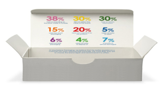 Retailers turning to the power of packaging, research reveals.