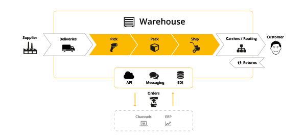 E-commerce WMS Enables More Online Retailers to Ship Amazon Prime Orders Directly to the Customer.