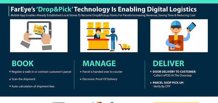 FarEye announces European launch of 'Drop&Pick' technology.