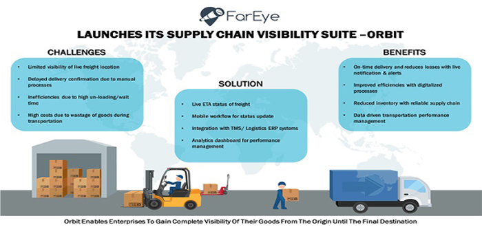 Fareye launches its supply chain visibility suite – ORBIT.