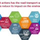 ROAD TRANSPORT INDUSTRY FAILING TO REACT TO RISING PRESSURE FOR INCREASED ENVIRONMENTAL RESPONSIBILITY ACCORDING TO PARAGON SURVEY